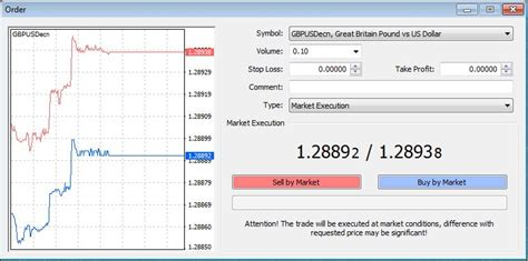 How to Start Forex Trading with the MetaTrader 4 Platform