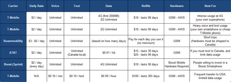Traveling to USA? Get a Local Cell Plan - CreditWalk