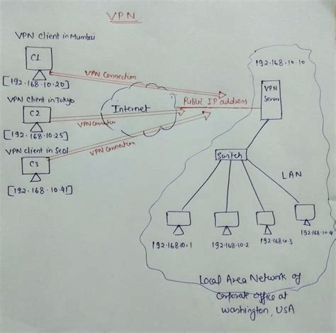 Virtual Private Network (VPN) | An Introduction