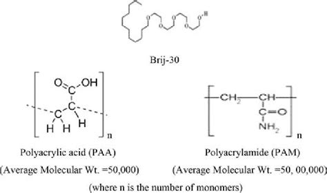 Molecular structures of surfactant (Brij-30) and additives